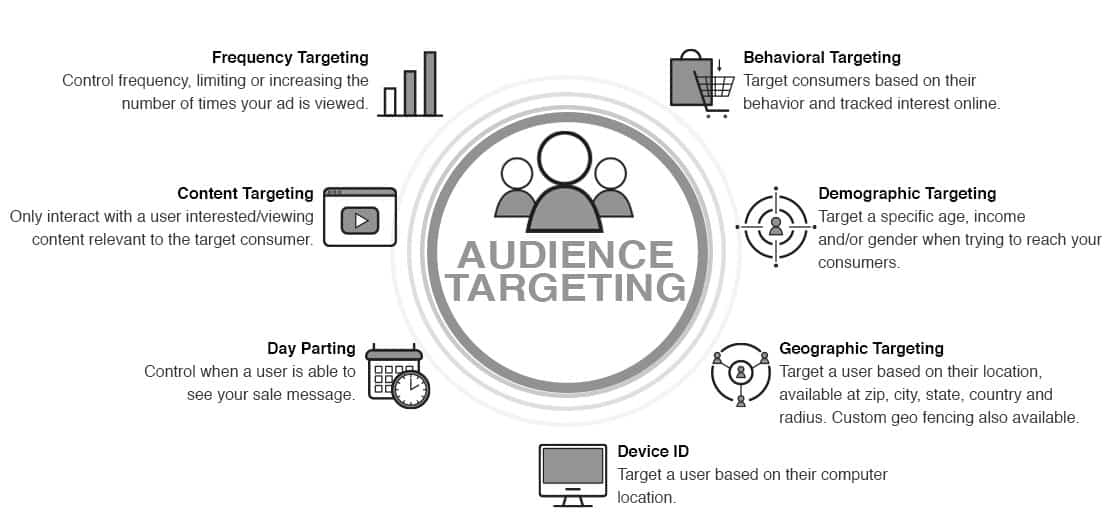 digital marketing audience targeting